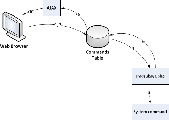 nagios xi - command subsystem architecture nagios xi architecture diagram zabbix architecture nagios support