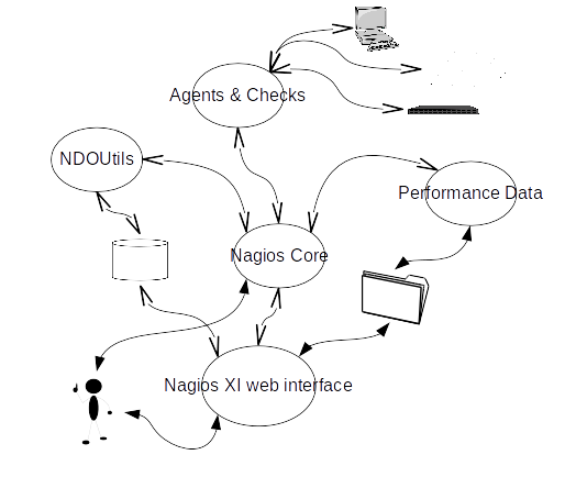 nagios xi - architecture overview nagios xi architecture diagram nagios architecture diagram nagios support